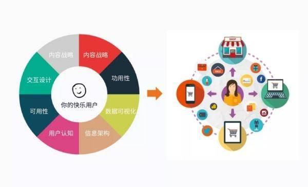 智能小程序要怎样构建营销体系?